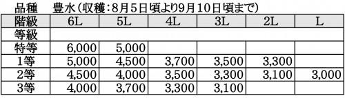 ますみ梨農園 価格表2