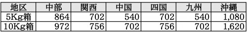 ますみ梨農園 価格表6